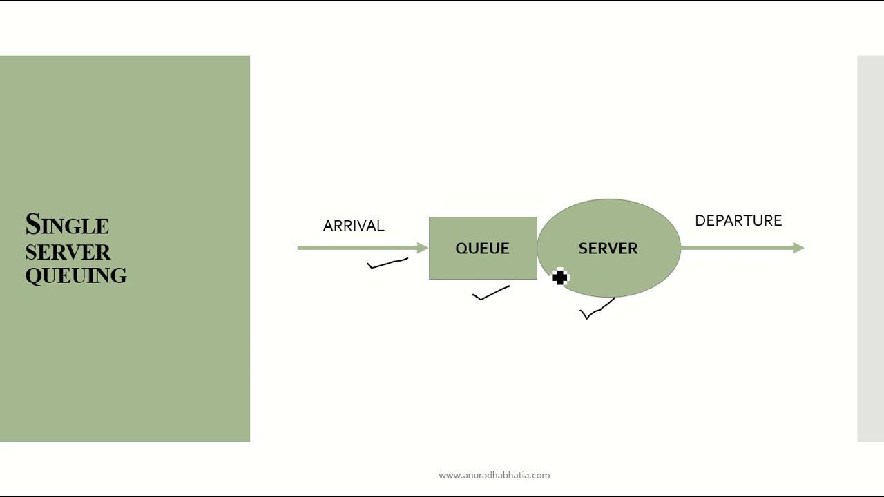 Single Server Queuing