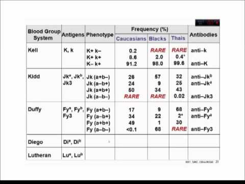 Other Blood Group Systems 2