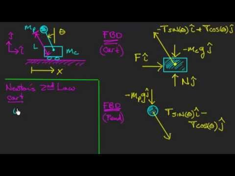 Classic Inverted Pendulum - Equations of Motion
