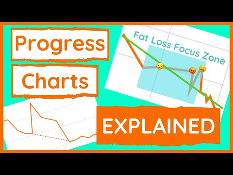 Real Weight Loss Progress Chart » What To Expect (from PCOS, periods, water retention, etc)