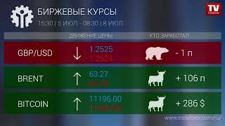 InstaForex tv news: Кто заработал на Форекс 08.07.2019 9:30