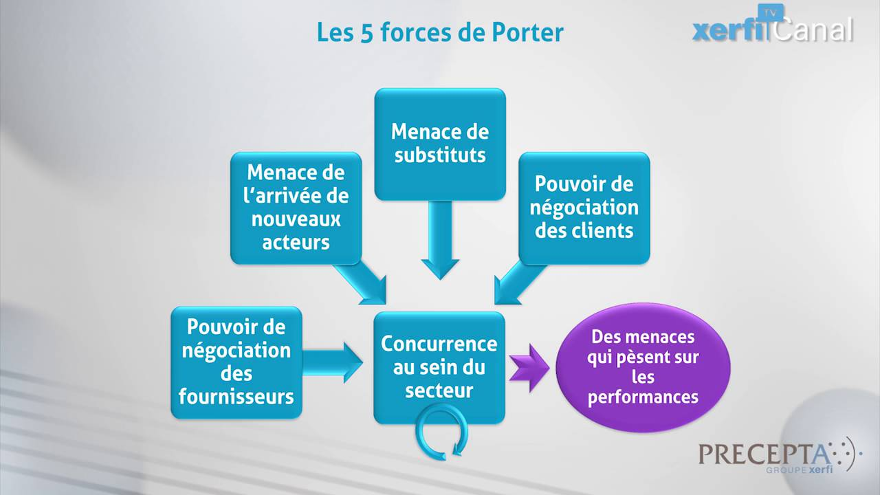 Xerfi canal comprendre les 5 forces de porter youtube - Les forces concurrentielles de porter ...