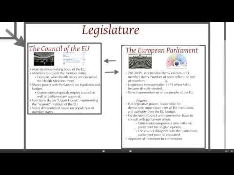 The European Union: Political system