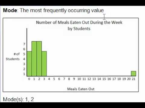 What to Report When There is an Outlier - Measures of Central Tendency