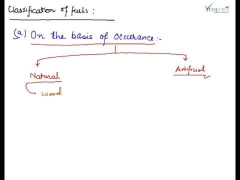 Classification of Fuels, Types of Fuel