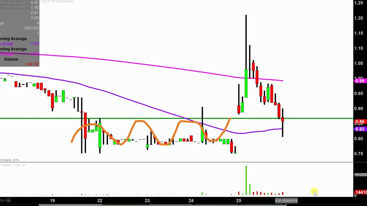 Neuralstem Inc Cur Stock Chart Technical Ysis For 10 25 18
