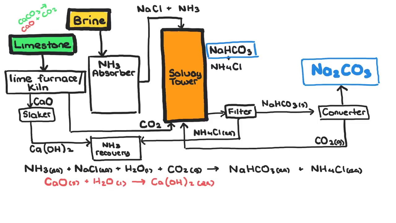 The Chemistry of the Solvay Process - YouTube