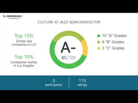 Jazz Semiconductor Employee Reviews - Q3 2018