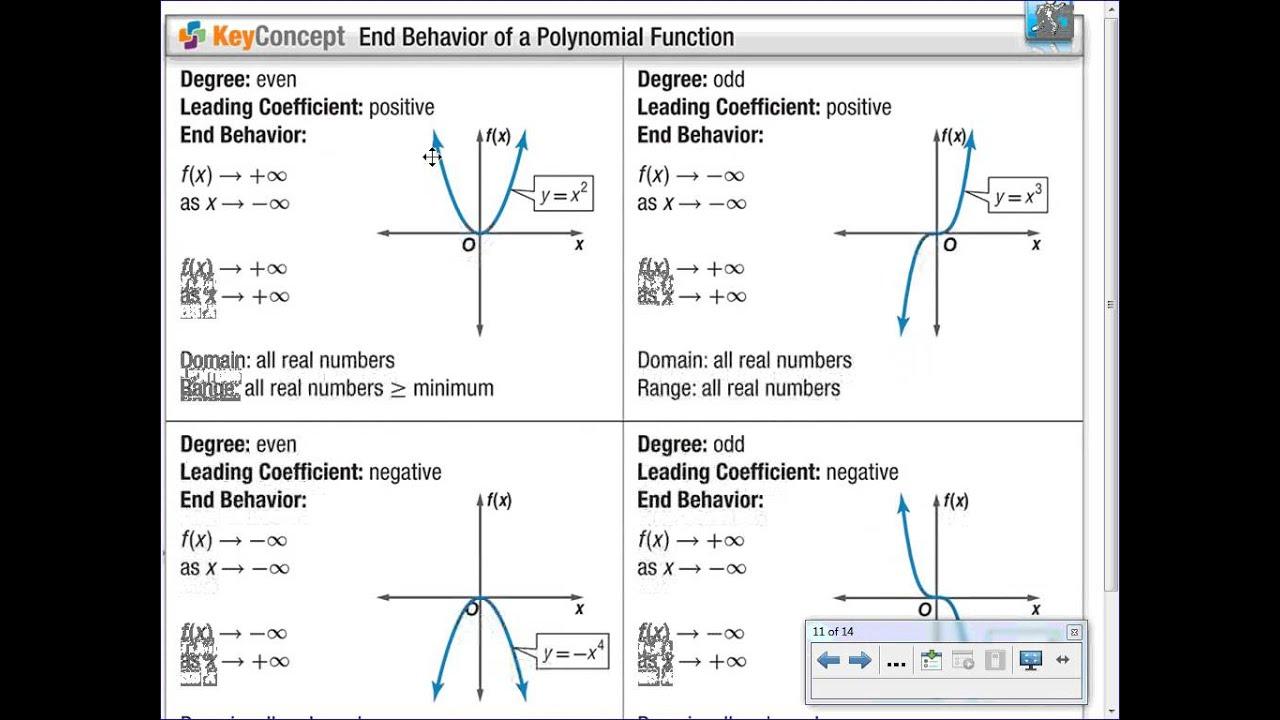 Algebra 2 5 3 Solving Polynomial Equations