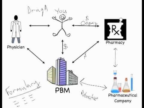 PBM Drug Rebates  YouTube