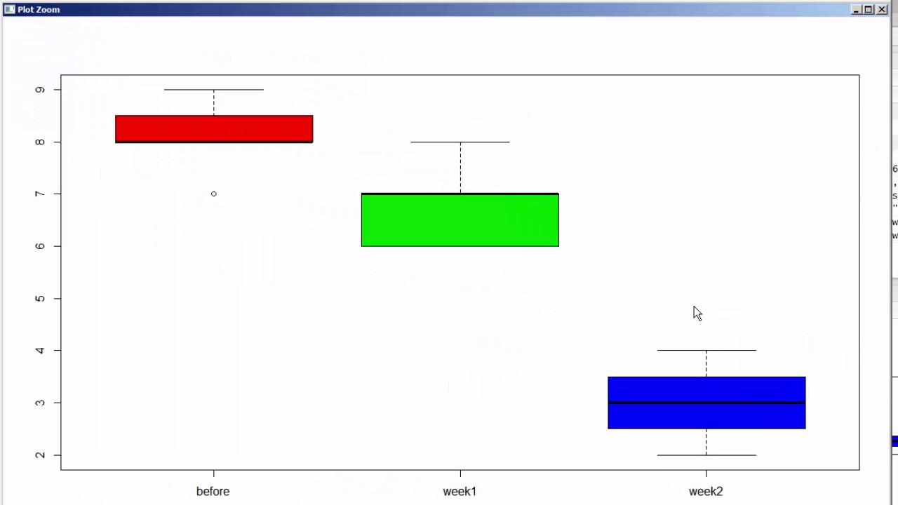 One Way ANOVA: repeated measures using R