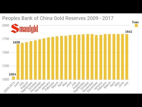 It's Been a Year Since People's Bank of China Added Gold To Reserves