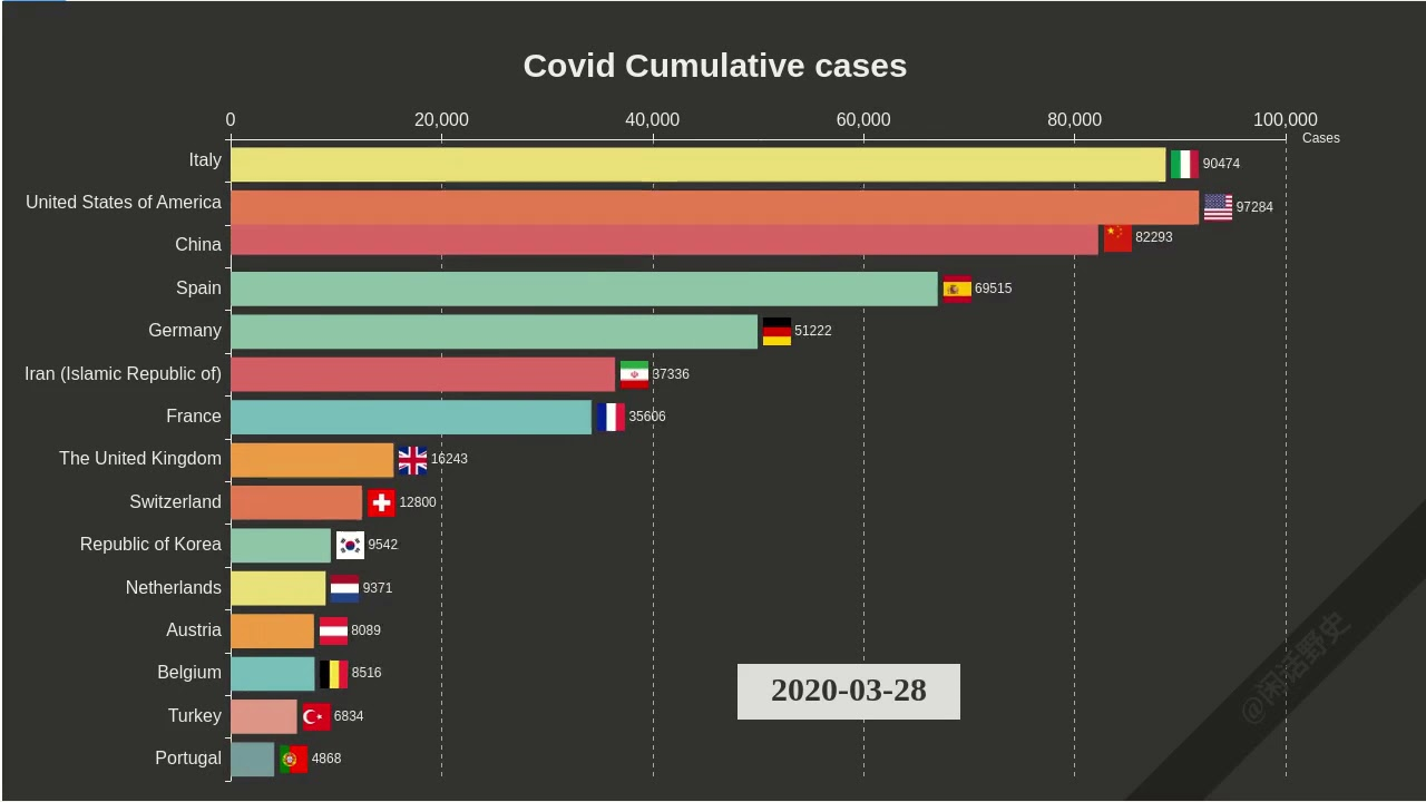 Top 15 COVID-19 Cumulative Cases In World From 2020-01-11 to 2020-0607