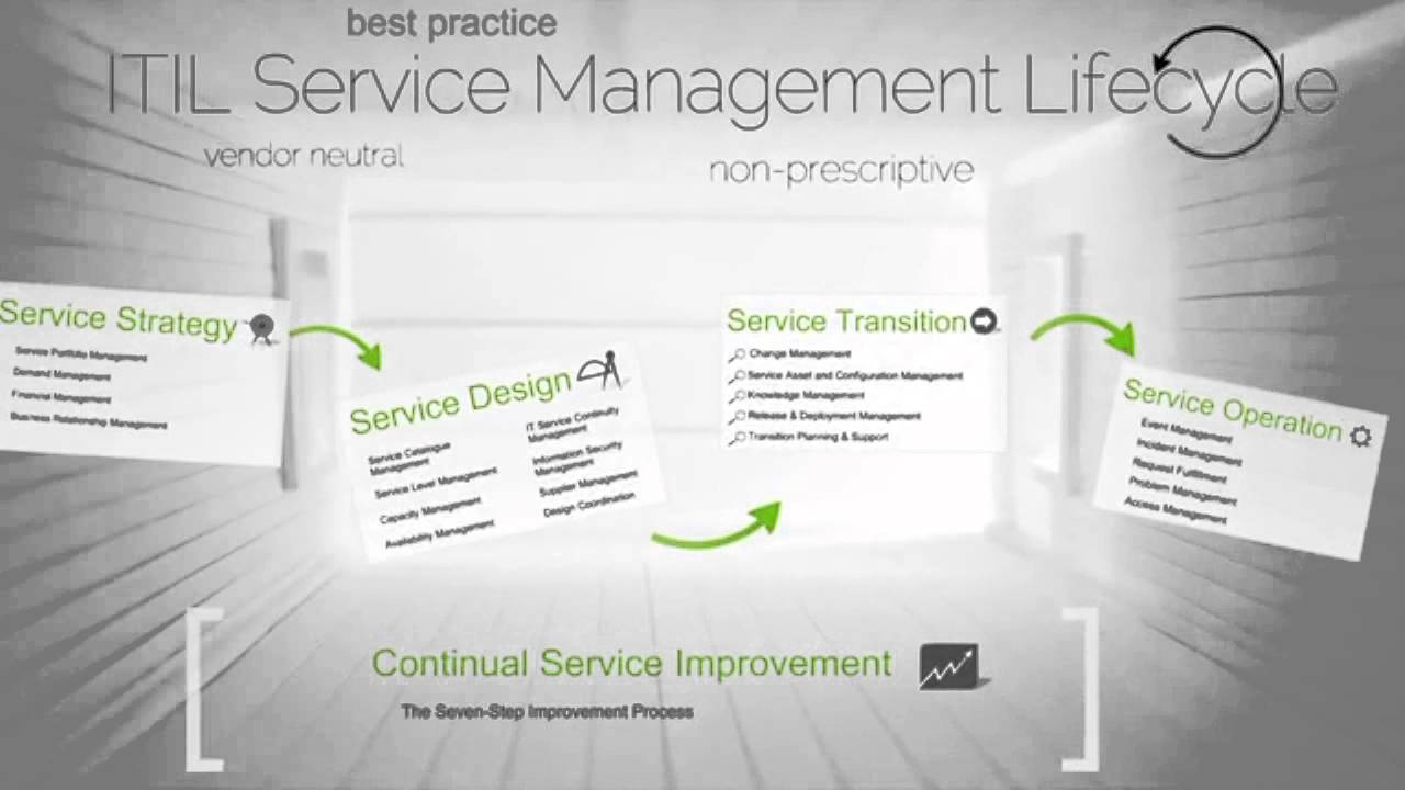 Itil St Service Transition Certification Training Introduction