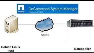 How to create a exports a volume or qtree via Oncommand system manager. Data ONTAP. Netapp
