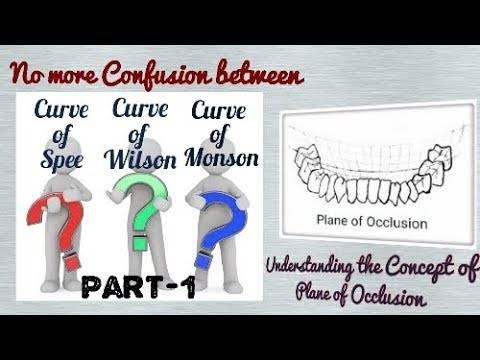 Plane of Occlusion (Part-1)//Curve of Spee//Compensating Curves