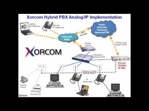Module 1 - Network Topology of Xorcom Asterisk-based Business Telephony Solutions