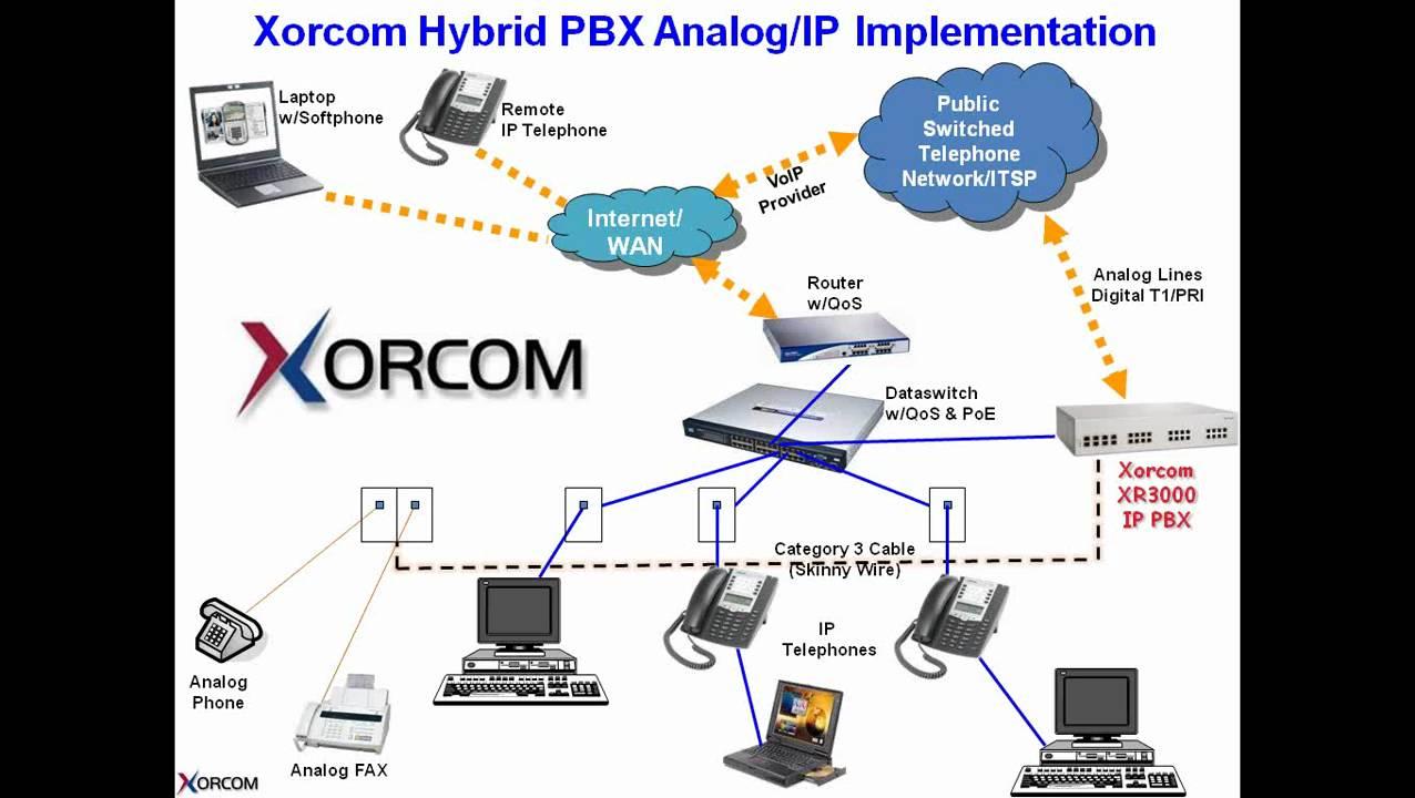 maxresdefault module 1 network topology of xorcom asterisk based business