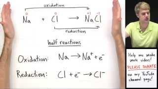 Introduction to Oxidation Reduction (Redox) Reactions