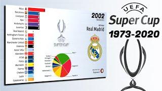 UEFA Super Cup 1973 - 2020