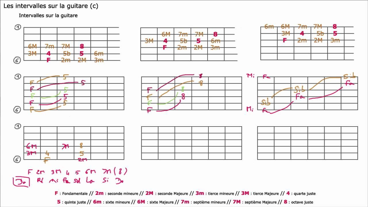 Les intervalles sur la guitare (c) - YouTube