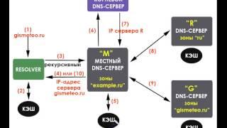 DNS-сервер с нуля. Урок 5. Схема №3. Использование кеша