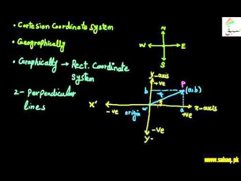 Rectangular Coordinate system :: 1st year Chapter 2 Physics in Urdu