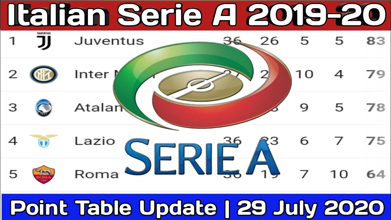 Serie A Table Today 29 July 2020 Italian Serie A Point Table Today 2020 Serie A Football 2020 Youtube