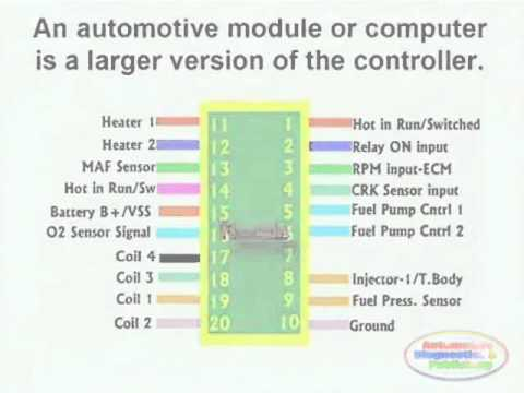 ecm circuit \u0026 wiring diagram youtubeFord 2004 Injector Wiring Diagram 6 0 Diesel Wire Colors #11