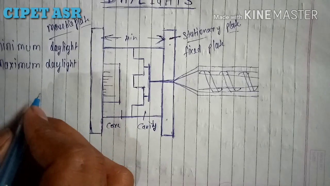 What is daylight in injection moulding machine in hindi