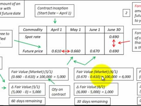 Forward Versus Futures Contract Accounting Differences Explained By Detailed Example