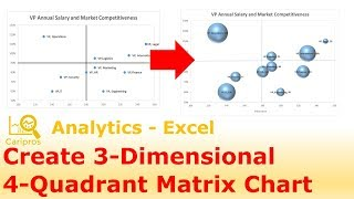 How to create a 3-Dimensional 4 Quadrant Matrix Chart in Excel