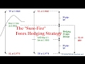 The Sure-Fire Forex Hedging Strategy