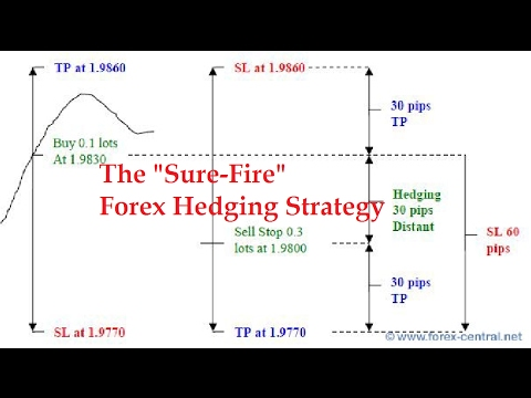 Sure fire forex hedging strategy