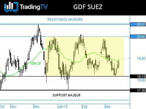 GDF SUEZ : rebond sur support