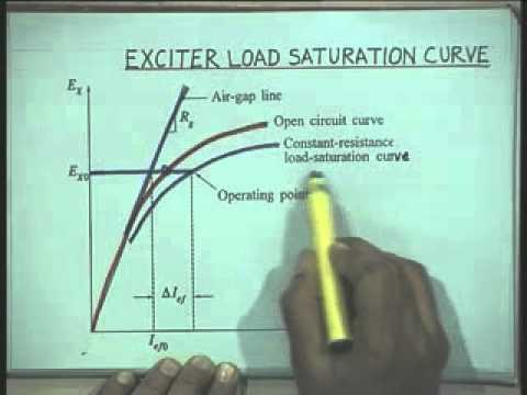 Lec-16 Modeling of Excitation Systems-Part-1