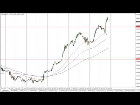 EUR/USD Technical Analysis for May 23 2017 by FXEmpire.com