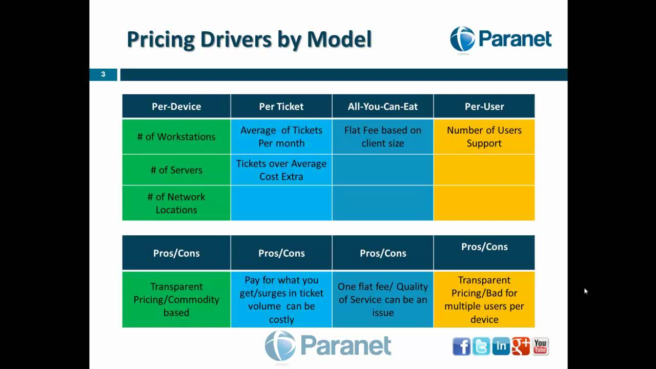 Managed IT Services Pricing Models - YouTube
