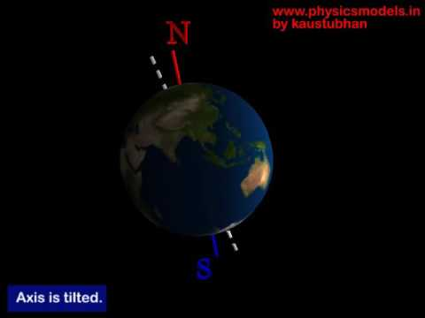 physics-Earth's axis of rotation-basics