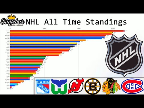 All Time NHL Standings Visualized