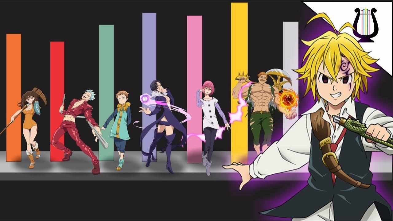 Niveles de Poder de los 7 Pecados - Nanatsu no Taizai