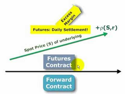 FRM: Why a futures price differs from a forward price