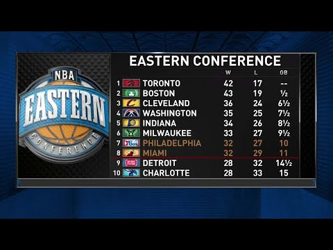 Players Only: Eastern Conference Race | NBA on TNT