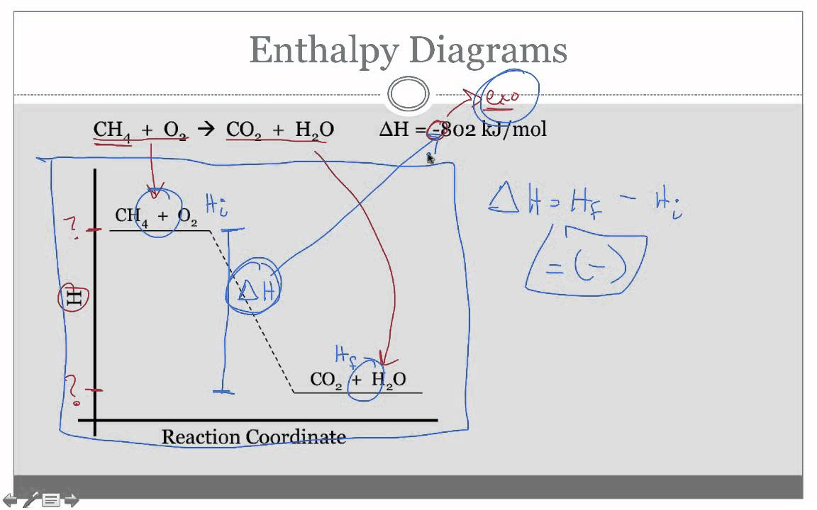Enthalpy    Diagrams     YouTube