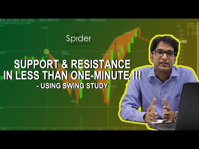 How to find Support & Resistance in 1 minute using Swing | Trading Strategy