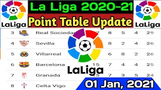 Welcome to _____ ashraful bd tvthis video may be create on spanish la liga 2020/21 football tournament point table news update 2021 | 2020/21...