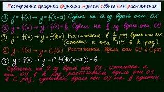 Сдвиг, растяжение, сжатие графика функции