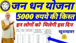 जन धन योजना की 5000 रूपए की क़िस्त आ गयी | PM jan dhan yojana 5000 rs Kist | PM jan dhan yojana 2020