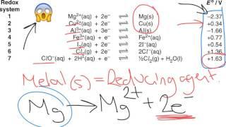 Electrochemistry Class 12 Tutorials