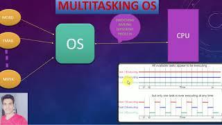 Multitasking operating system in hindi